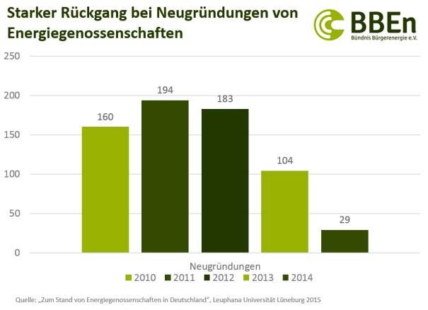 Grafik zum Rückgang der Neuanmeldungen von Energiegenossenschaften