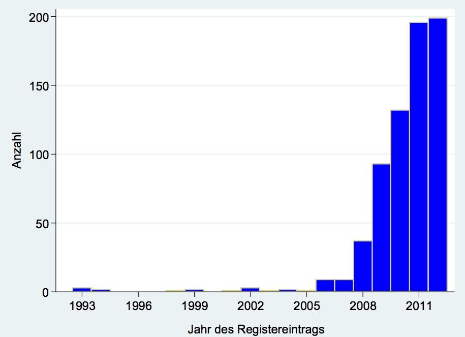 Grafik zu Registrateinträgen