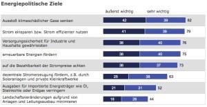 Wichtigkeit Energiepolitischer Ziele in Prozent - ©TNS 2015 - Quelle: http://www.mwkel.rlp.de/icc/c/File/20-05-15-Akzeptanz-Energiewende-pdf/ - abg. 2.6.15
